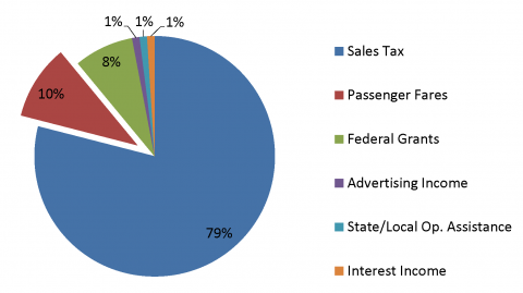 Intercity Transit Sources of Revenue