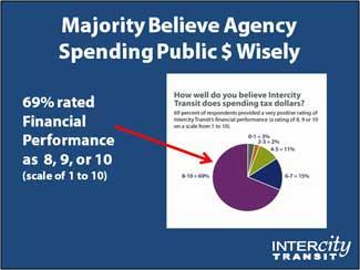 Majority believe agency spending public money wisely. 69% rated financial performance at or above 8 out of 10