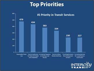 Top Priorities for Intercity Transit