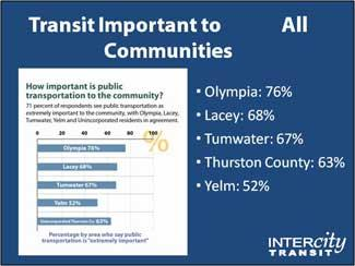 Transit is important to all communties. Olympia 76%, Lacey 68%, Tumwater 67%, Thurston County 63%, Yelm 52%